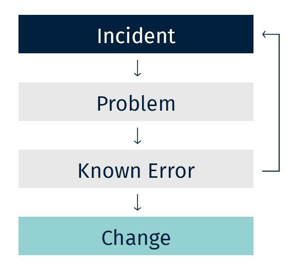 ITIL Issue Schema
